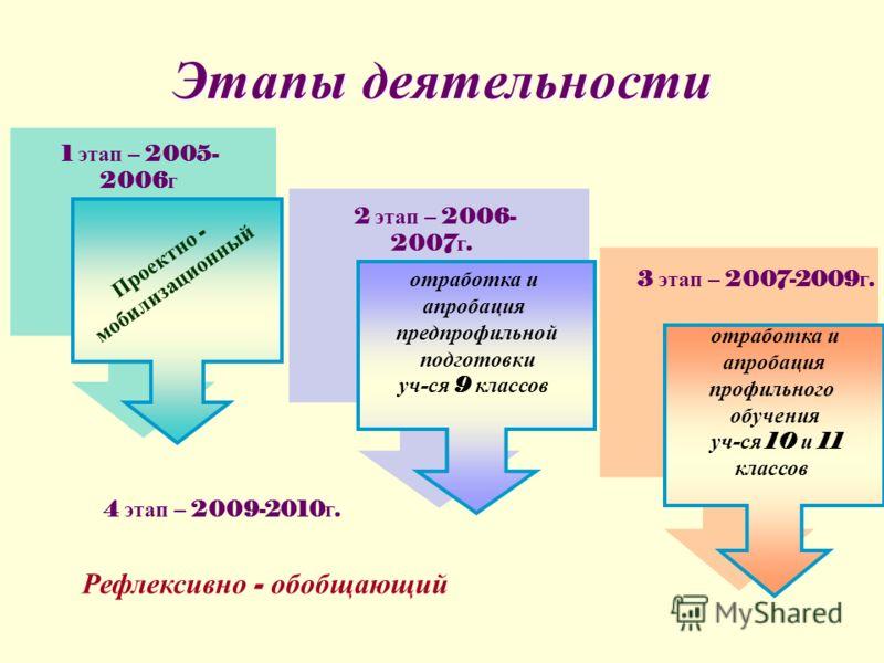 Этапы деятельности отработка и апробация предпрофильной подготовки уч - ся 9 классов отработка и апробация профильного обучения уч - ся 10 и 11 классов 1 этап – 2005- 2006 г 3 этап – 2007-2009 г. 2 этап – 2006- 2007 г. Проектно - мобилизационный 4 эт