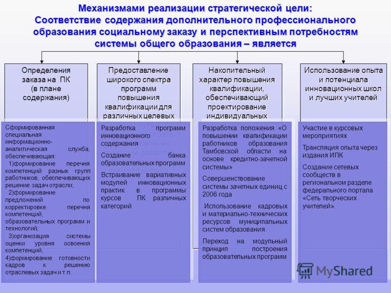 6 Определения заказа на ПК (в плане содержания) Определения заказа на ПК (в плане содержания) Предоставление широкого спектра повышения квалификации для различных целевых групп путем формирования базы образовательных программ, развития форм сетевого