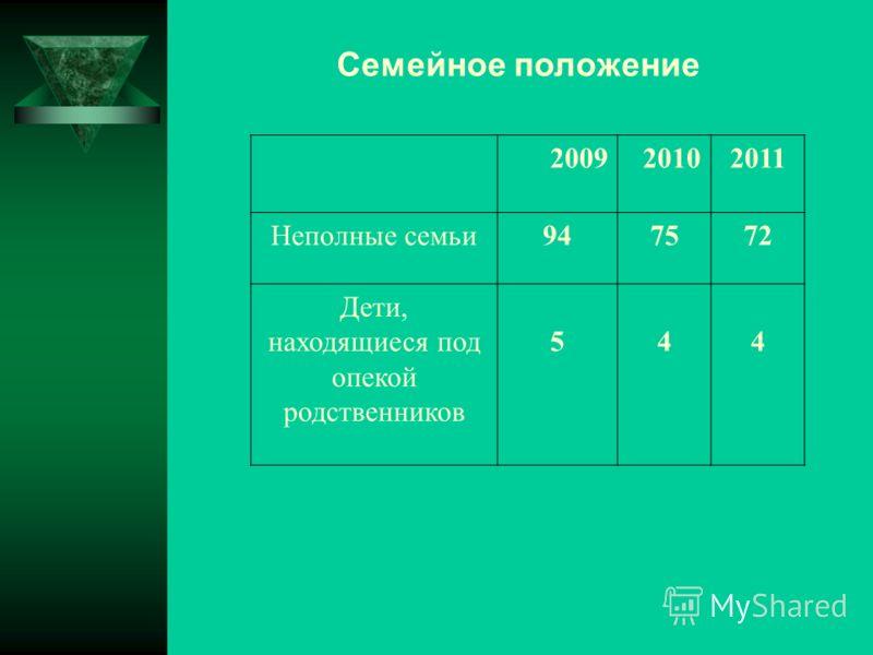 Семейное положение 2009 20102011 Неполные семьи947572 Дети, находящиеся под опекой родственников 544