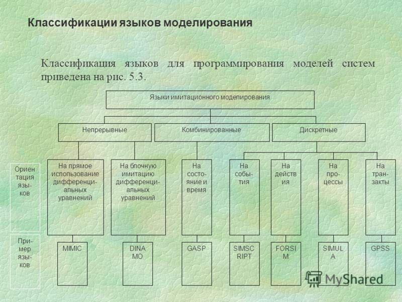 Классификация языков для программирования моделей систем приведена на рис. 5.3. Классификации языков моделирования Языки имитационного моделирования НепрерывныеКомбинированныеДискретные На прямое использование дифференци- альных уравнений На блочную