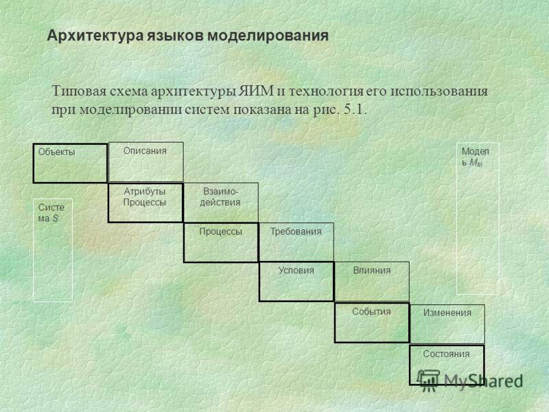Типовая схема архитектуры ЯИМ и технология его использования при моделировании систем показана на рис. 5.1. Архитектура языков моделирования Взаимо- действия Процессы Требования Влияния Изменения Условия События Состояния Описания Атрибуты Процессы О