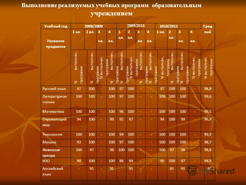 Выполнение реализуемых учебных программ образовательным учреждением Учебный год2008/2009 2009/2010 2010/2011 Сред ний Название предметов 1 кл.2 кл. 3 кл. 4 кл. 1 кл. 2 кл. 3 кл. 4 кл. 1 кл. 2 кл. 3 кл. 4 кл. % выполнен. программ Русский язык97100- 97