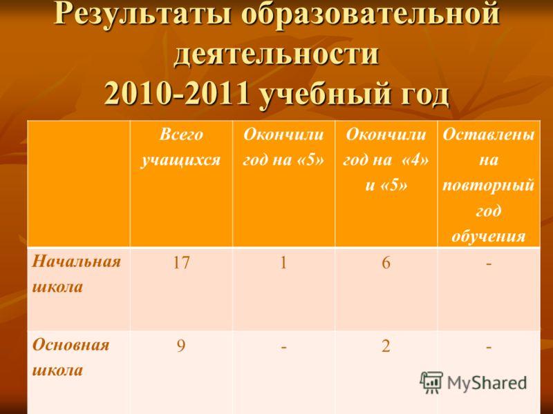 Результаты образовательной деятельности 2010-2011 учебный год Всего учащихся Окончили год на «5» Окончили год на «4» и «5» Оставлены на повторный год обучения Начальная школа 1716- Основная школа 9-2-