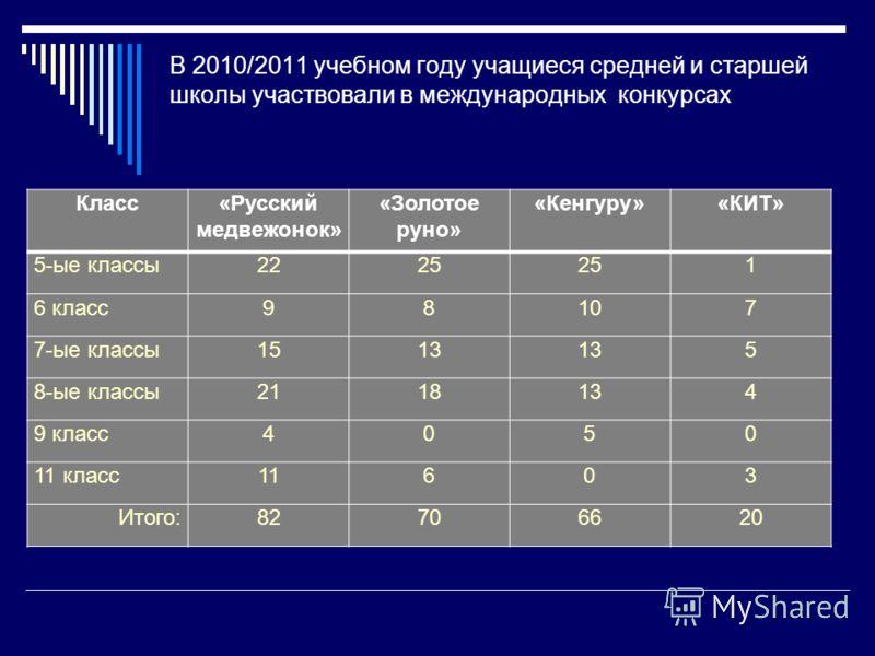 В 2010/2011 учебном году учащиеся средней и старшей школы участвовали в международных конкурсах Класс«Русский медвежонок» «Золотое руно» «Кенгуру»«КИТ» 5-ые классы2225 1 6 класс98107 7-ые классы1513 5 8-ые классы2118134 9 класс4050 11 класс11603 Итог