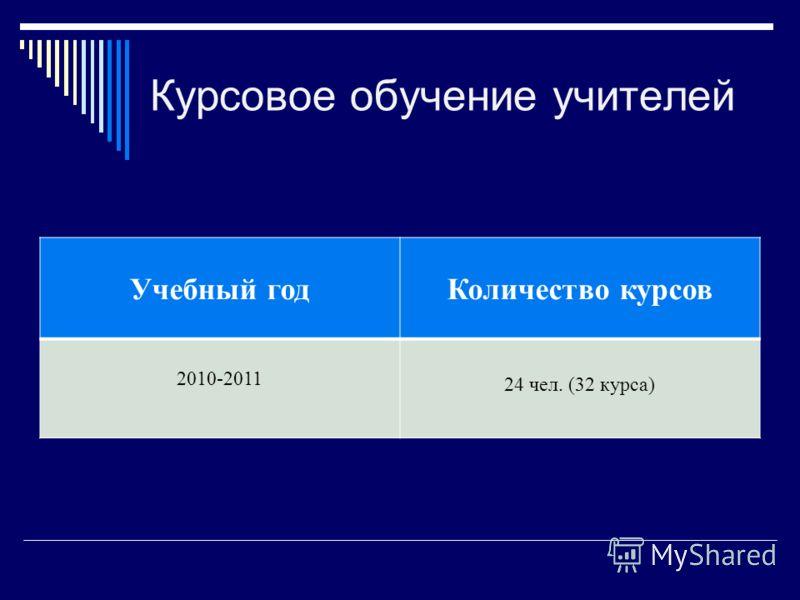 Курсовое обучение учителей Учебный годКоличество курсов 2010-2011 24 чел. (32 курса)