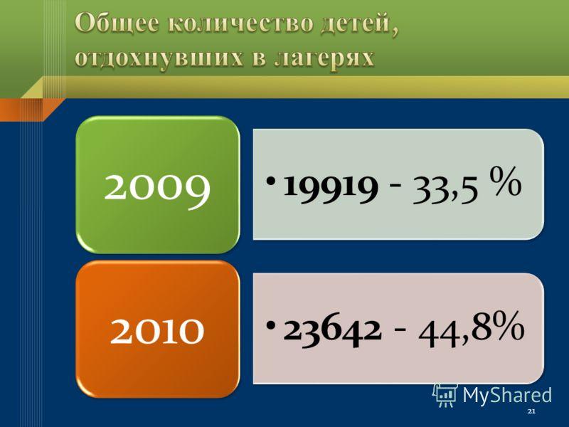 19919 - 33,5 % 2009 236 42 - 44, 8% 2010 21