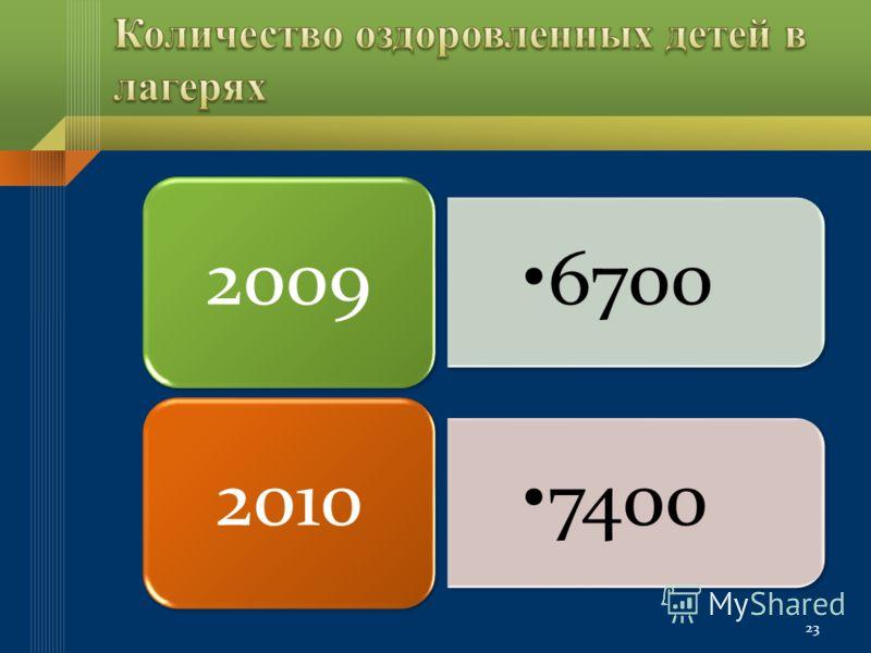23 6700 2009 7400 2010