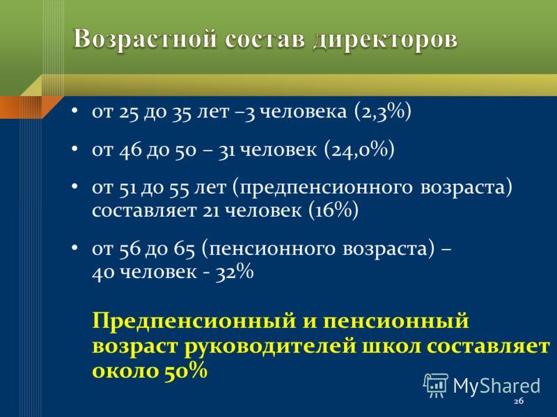 от 25 до 35 лет –3 человека (2,3%) от 46 до 50 – 31 человек (24,0%) от 51 до 55 лет (предпенсионного возраста) составляет 21 человек (16%) от 56 до 65 (пенсионного возраста) – 40 человек - 32% Предпенсионный и пенсионный возраст руководителей школ со