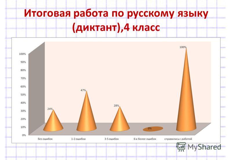 Итоговая работа по русскому языку (диктант),4 класс