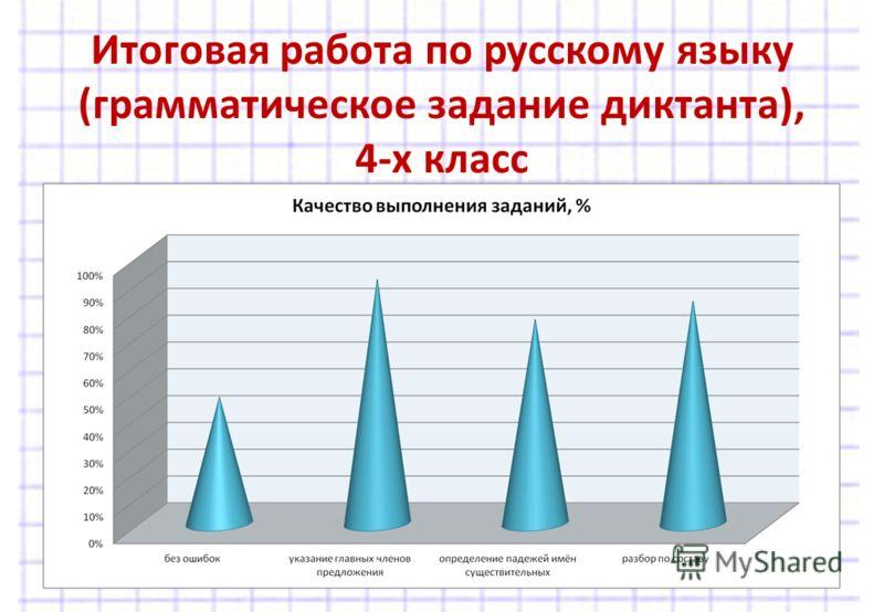 Итоговая работа по русскому языку (грамматическое задание диктанта), 4-х класс