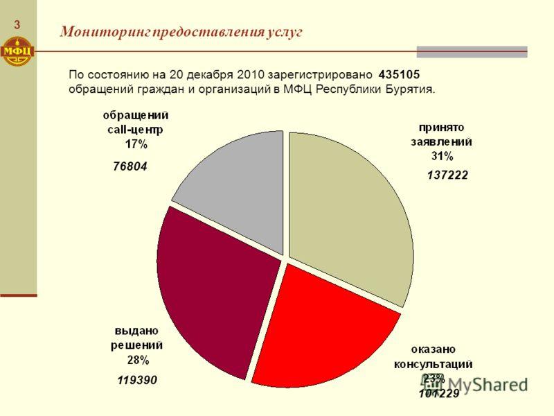 3 Мониторинг предоставления услуг По состоянию на 20 декабря 2010 зарегистрировано 435105 обращений граждан и организаций в МФЦ Республики Бурятия. 101229 137222 119390 76804