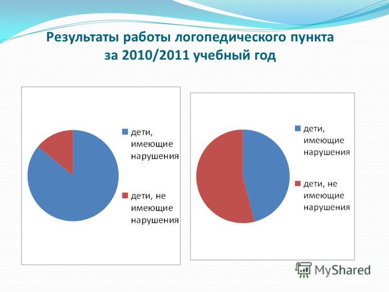Результаты работы логопедического пункта за 2010/2011 учебный год