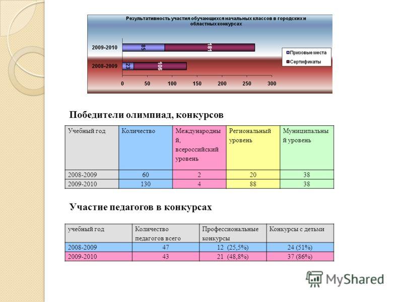 Учебный годКоличество Международны й, всероссийский уровень Региональный уровень Муниципальны й уровень 2008-20096022038 2009-201013048838 учебный год Количество педагогов всего Профессиональные конкурсы Конкурсы с детьми 2008-20094712 (25,5%)24 (51%