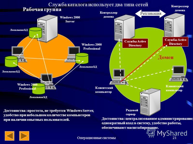 Операционные системы21 Рабочая группа Локальная БД Windows 2000 Server Windows 2000 Professional Достоинства: простота, не требуется Windows Server, удобство при небольшом количестве компьютеров при наличии опытных пользователей. Репликация Контролле