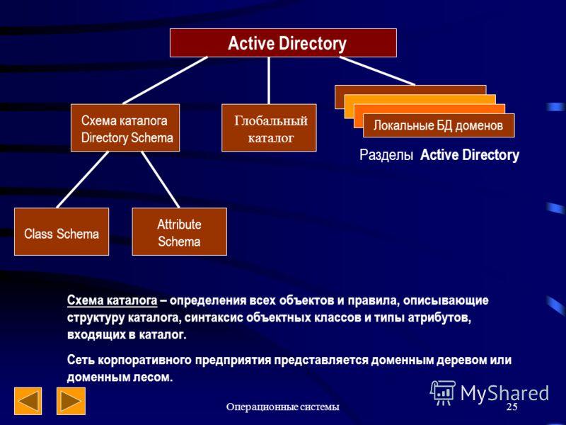 Операционные системы25 Active Directory Разделы Active Directory Локальные БД доменов Глобальный каталог Схема каталога Directory Schema Class Schema Attribute Schema Схема каталога – определения всех объектов и правила, описывающие структуру каталог