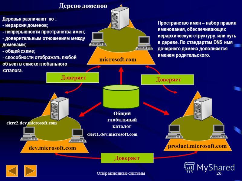 Операционные системы26 Общий глобальный каталог microsoft.com product.microsoft.com dev.microsoft.com Доверяет Дерево доменов Деревья различают по : - иерархии доменов; - непрерывности пространства имен; - доверительным отношениям между доменами; - о