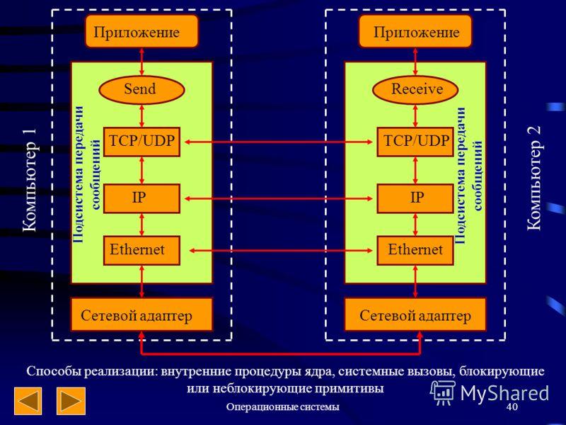 Операционные системы40 Компьютер 1 Приложение SendReceive TCP/UDP IP Ethernet Сетевой адаптер Подсистема передачи сообщений Компьютер 2 Способы реализации: внутренние процедуры ядра, системные вызовы, блокирующие или неблокирующие примитивы Подсистем