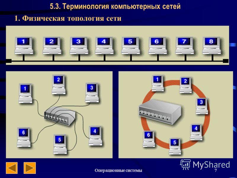 Операционные системы7 5.3. Терминология компьютерных сетей 1. Физическая топология сети