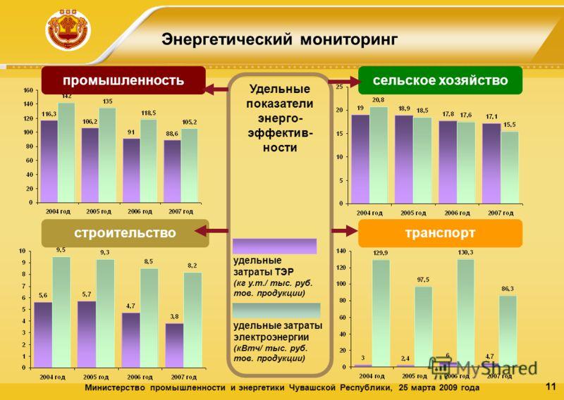 11 Энергетический мониторинг строительствотранспорт Министерство промышленности и энергетики Чувашской Республики, 25 марта 2009 года промышленность Удельные показатели энерго- эффектив- ности сельское хозяйство удельные затраты ТЭР (кг у.т./ тыс. ру