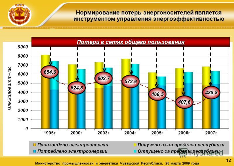 12 Нормирование потерь энергоносителей является инструментом управления энергоэффективностью Министерство промышленности и энергетики Чувашской Республики, 25 марта 2009 года 1995г2000г2003г2004г2005г2006г2007г Потери в сетях общего пользования 654,6
