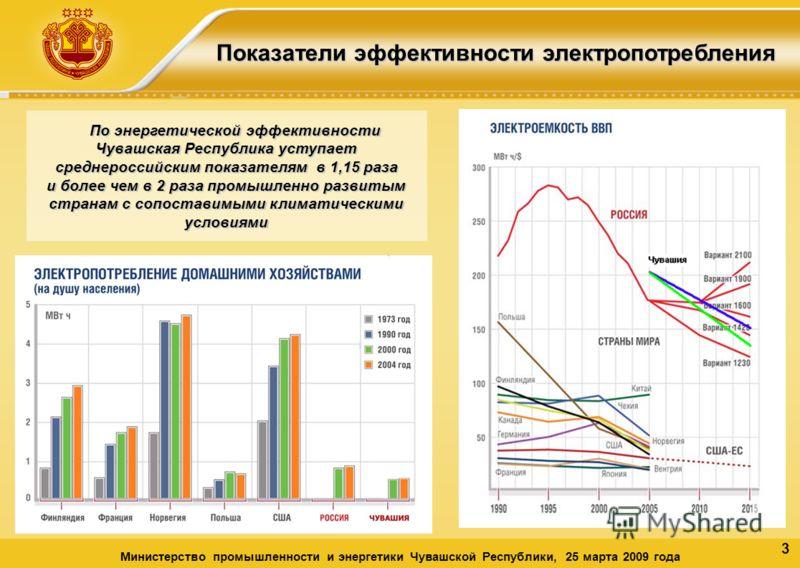 3 Показатели эффективности электропотребления Министерство промышленности и энергетики Чувашской Республики, 25 марта 2009 года По энергетической эффективности Чувашская Республика уступает среднероссийским показателям в 1,15 раза и более чем в 2 раз