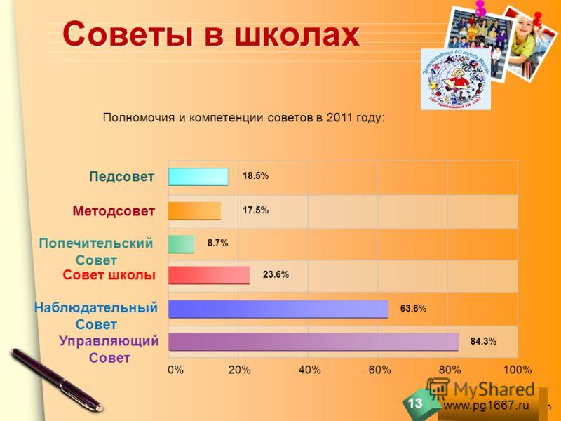 www.themegallery.com Советы в школах Педсовет Методсовет Попечительский Совет Совет школы Наблюдательный Совет Управляющий Совет 0% 20% 40% 60% 80% 100% 18.5% 17.5% 8.7% 23.6% 63.6% 84.3% Полномочия и компетенции советов в 2011 году: www.pg1667.ru 13