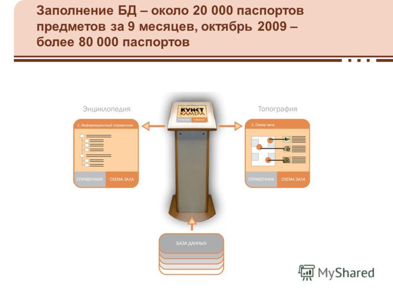 Заполнение БД – около 20 000 паспортов предметов за 9 месяцев, октябрь 2009 – более 80 000 паспортов