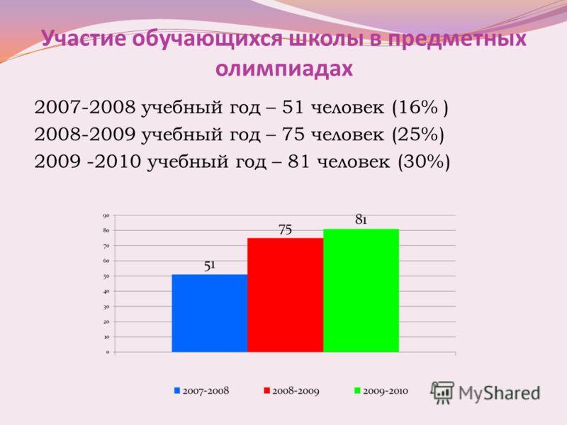 Участие обучающихся школы в предметных олимпиадах 2007-2008 учебный год – 51 человек (16% ) 2008-2009 учебный год – 75 человек (25%) 2009 -2010 учебный год – 81 человек (30%)