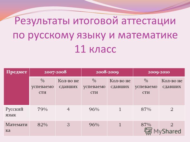 Результаты итоговой аттестации по русскому языку и математике 11 класс Предмет2007-20082008-20092009-2010 % успеваемо сти Кол-во не сдавших % успеваемо сти Кол-во не сдавших % успеваемо сти Кол-во не сдавших Русский язык 79%496%187%2 Математи ка 82%3