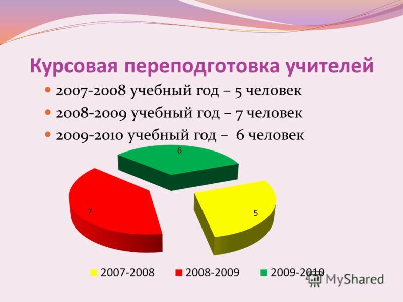 Курсовая переподготовка учителей 2007-2008 учебный год – 5 человек 2008-2009 учебный год – 7 человек 2009-2010 учебный год – 6 человек