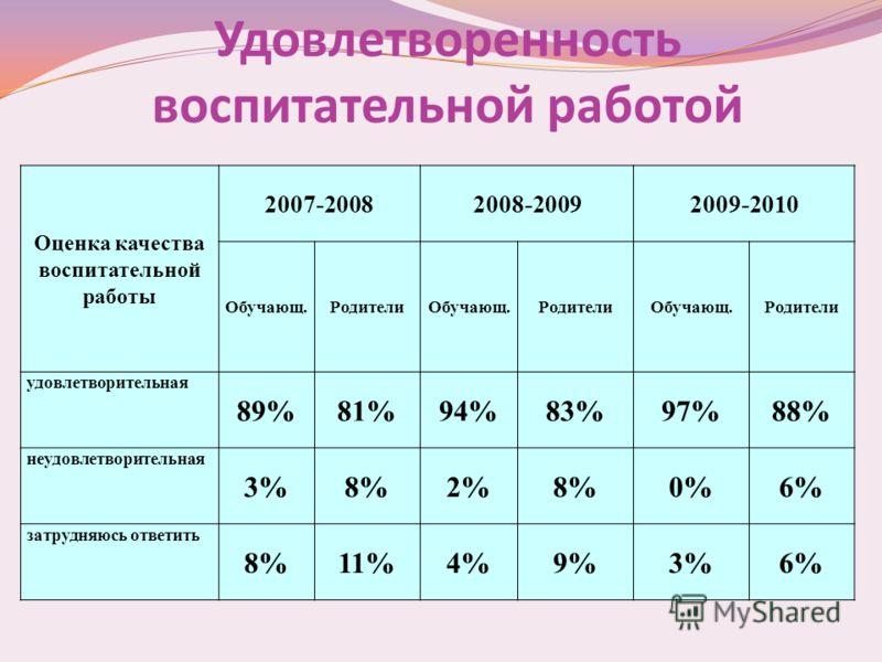 Оценка качества воспитательной работы 2007-20082008-20092009-2010 Обучающ.РодителиОбучающ.РодителиОбучающ.Родители удовлетворительная 89%81%94%83%97%88% неудовлетворительная 3%8%2%8%0%6% затрудняюсь ответить 8%11%4%9%3%6% Удовлетворенность воспитател