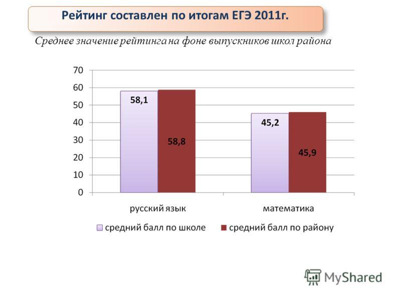 Среднее значение рейтинга на фоне выпускников школ района Рейтинг составлен по итогам ЕГЭ 2011г.