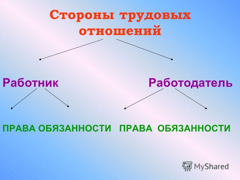 Стороны трудовых отношений Работник Работодатель ПРАВА ОБЯЗАННОСТИ