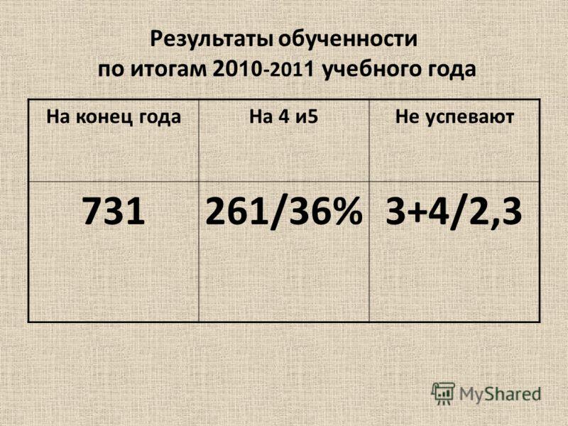 Результаты обученности по итогам 20 10 -201 1 учебного года На конец годаНа 4 и5Не успевают 731261/36%3+4/2,3