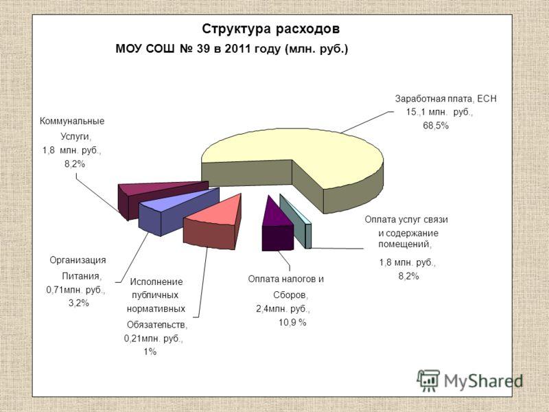 Структура расходов МОУ СОШ 39 в 2011 году (млн. руб.) Коммунальные Услуги, 1,8 млн. руб., 8,2% Организация Питания, 0,71млн. руб., 3,2% Исполнение публичных нормативных Обязательств, 0,21млн. руб., 1%1% Оплата налогов и Сборов, 2,4млн. руб., 10,9 % О