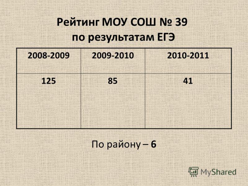 Рейтинг МОУ СОШ 39 по результатам ЕГЭ По району – 6 2008-20092009-20102010-2011 1258541