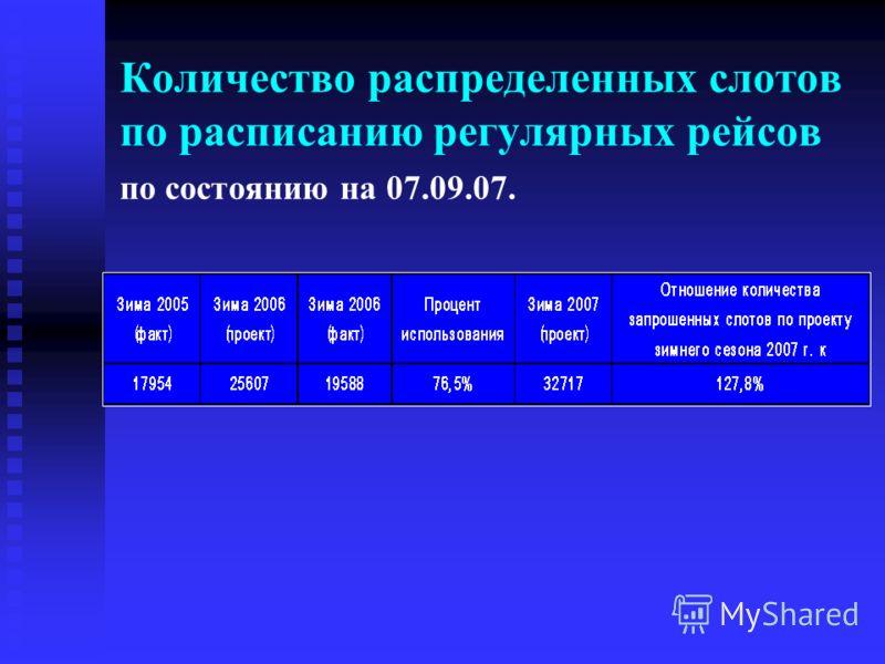 Количество распределенных слотов по расписанию регулярных рейсов по состоянию на 07.09.07.