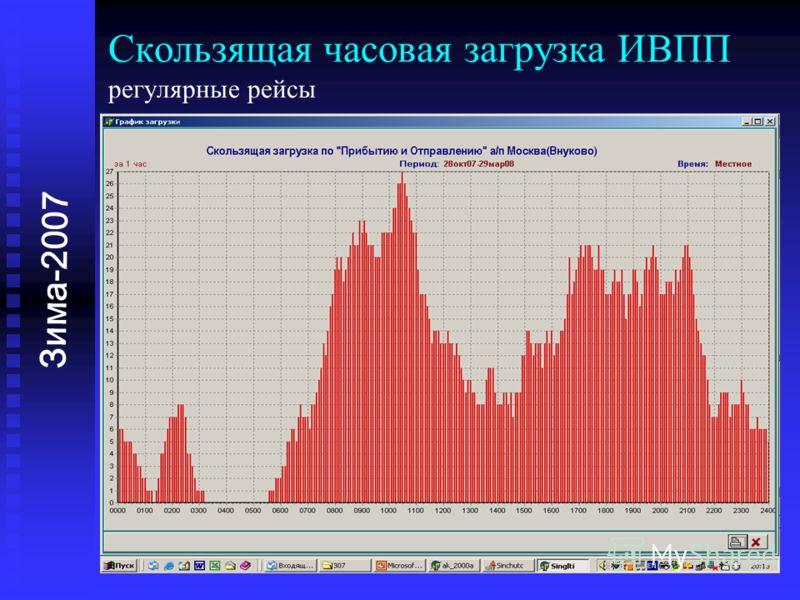 Зима-2007 Скользящая часовая загрузка ИВПП регулярные рейсы