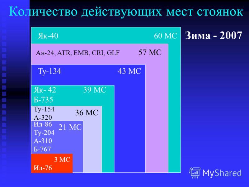 Количество действующих мест стоянок Як-40 60 МС Ан-24, ATR, EMB, CRI, GLF 57 МС Ил-86 Ту-204 А-310 Б-767 Ту-134 43 МС Як- 42 39 МС Б-735 Ту-154 А-320 21 МС 36 МС Ил-76 3 МС Зима - 2007