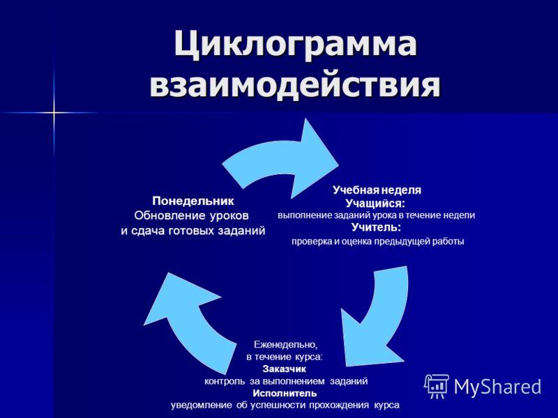Циклограмма взаимодействия