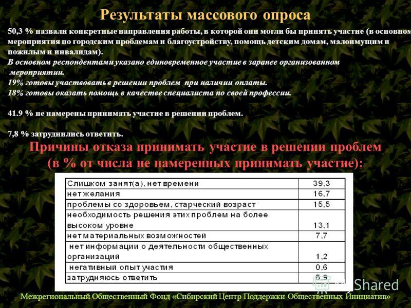 Межрегиональный Общественный Фонд «Сибирский Центр Поддержки Общественных Инициатив» Результаты массового опроса 50,3 % назвали конкретные направления работы, в которой они могли бы принять участие (в основном - мероприятия по городским проблемам и б
