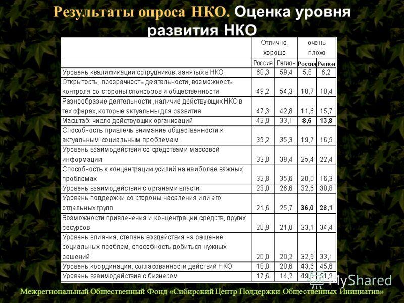 Межрегиональный Общественный Фонд «Сибирский Центр Поддержки Общественных Инициатив» Результаты опроса НКО. Оценка уровня развития НКО