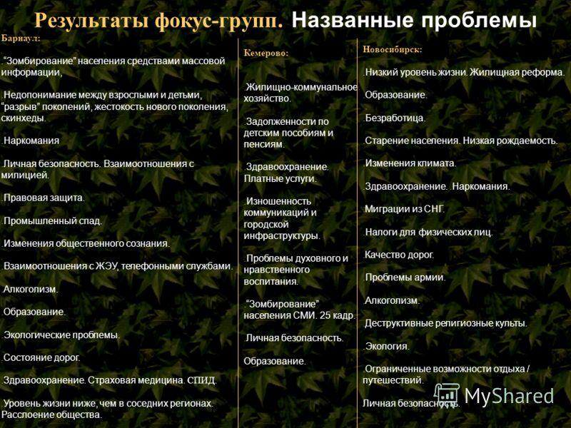 Результаты фокус-групп. Названные проблемы Барнаул:. Зомбирование населения средствами массовой информации,. Недопонимание между взрослыми и детьми, разрыв поколений, жестокость нового поколения, скинхеды.. Наркомания. Личная безопасность. Взаимоотно
