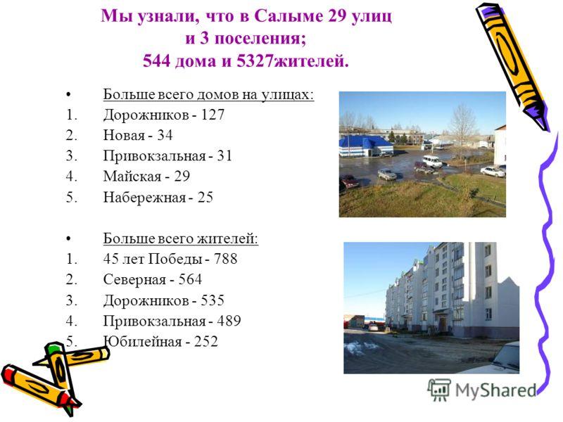 Мы узнали, что в Салыме 29 улиц и 3 поселения; 544 дома и 5327жителей. Больше всего домов на улицах: 1.Дорожников - 127 2.Новая - 34 3.Привокзальная - 31 4.Майская - 29 5.Набережная - 25 Больше всего жителей: 1.45 лет Победы - 788 2.Северная - 564 3.