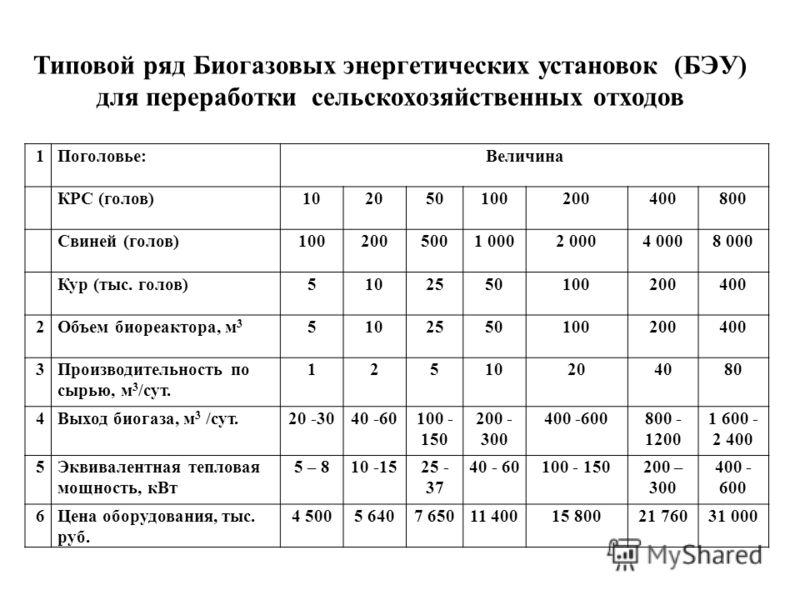 1Поголовье:Величина КРС (голов)102050100200400800 Свиней (голов)1002005001 0002 0004 0008 000 Кур (тыс. голов)5102550100200400 2Объем биореактора, м 3 5102550100200400 3Производительность по сырью, м 3 /сут. 12510204080 4Выход биогаза, м 3 /сут.20 -3