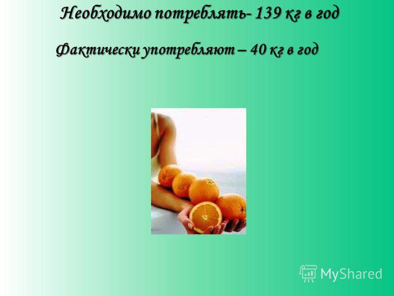 Необходимо потреблять- 139 кг в год Фактически употребляют – 40 кг в год