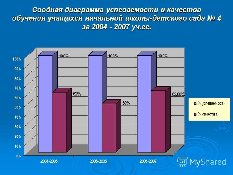 Сводная диаграмма успеваемости и качества обучения учащихся начальной школы-детского сада 4 за 2004 - 2007 уч.гг.