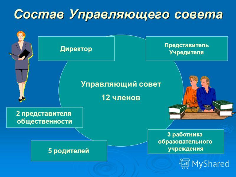 Состав Управляющего совета Управляющий совет 12 членов Директор 2 представителя общественности 5 родителей 3 работника образовательного учреждения Представитель Учредителя