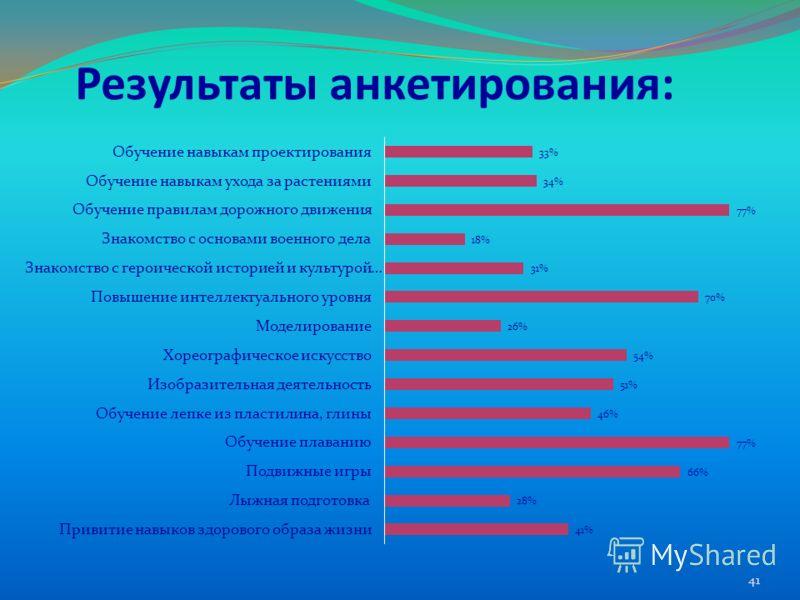 Результаты анкетирования: 41