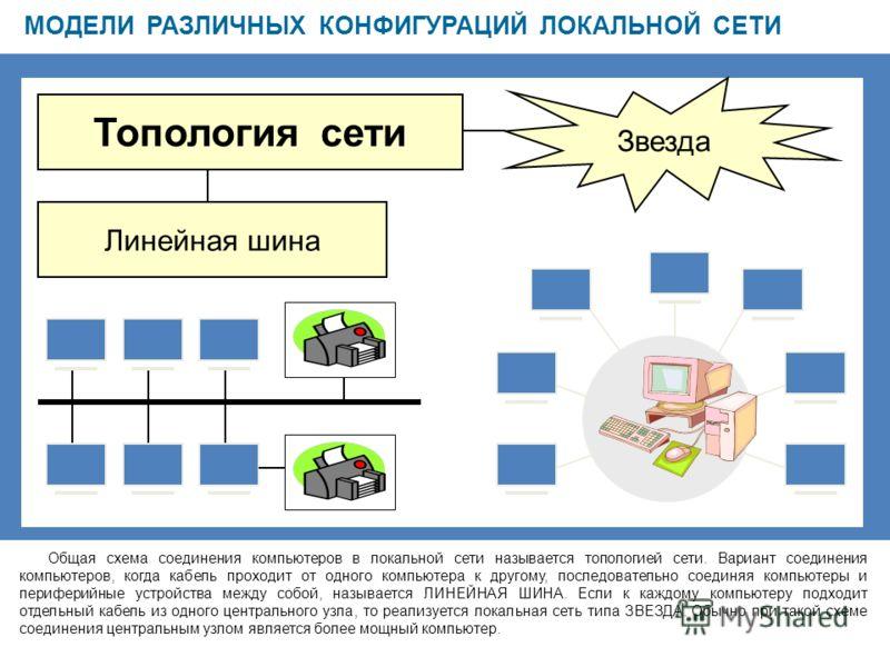 МОДЕЛИ РАЗЛИЧНЫХ КОНФИГУРАЦИЙ ЛОКАЛЬНОЙ СЕТИ Общая схема соединения компьютеров в локальной сети называется топологией сети. Вариант соединения компьютеров, когда кабель проходит от одного компьютера к другому, последовательно соединяя компьютеры и п
